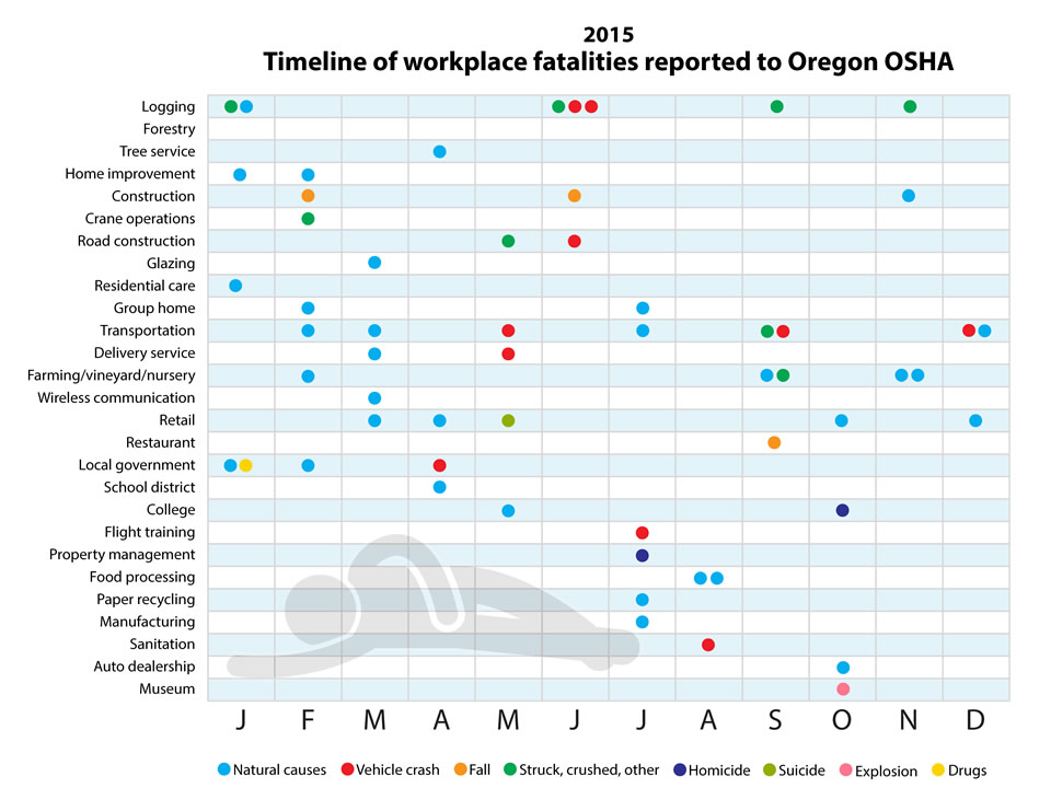 Timeline of workplace fatalities 2015