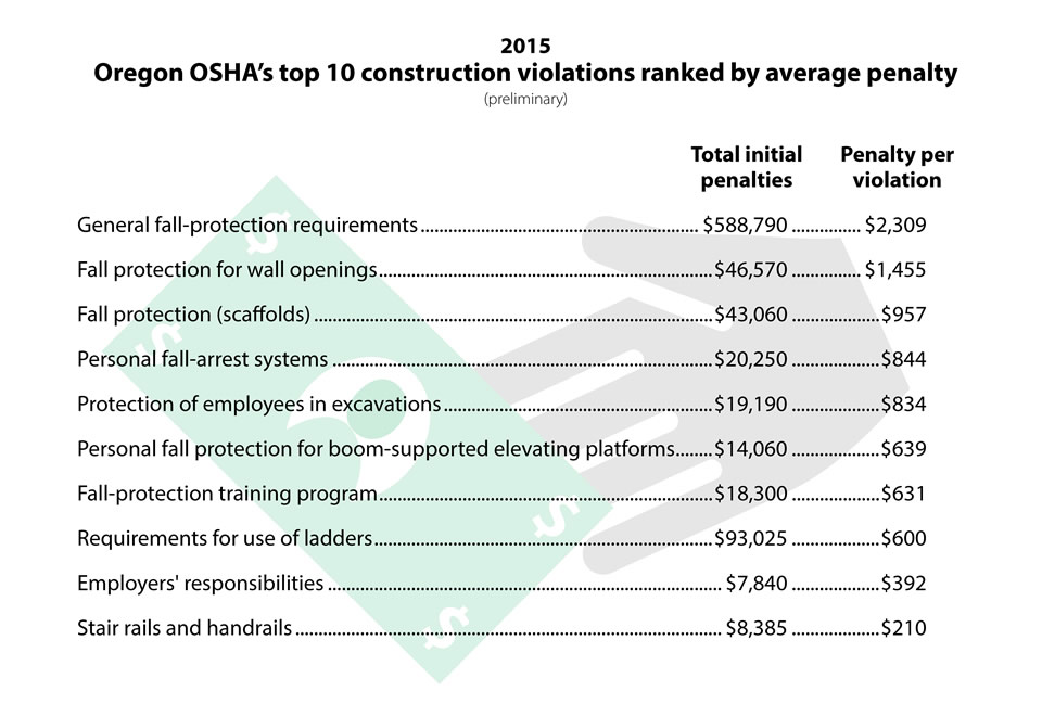 Oregon OSHA's top 10 construction violations ranked by average penalty (preliminary)