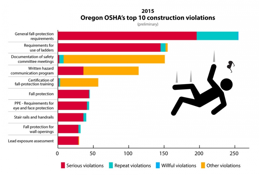Oregon OSHA publishes a great infographic about last year's work-related fatalities in Oregon